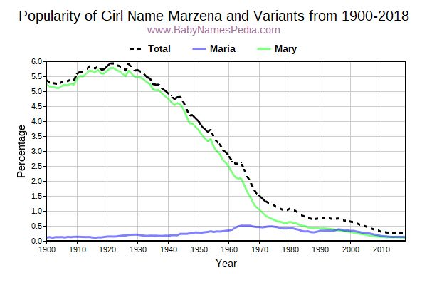 Variant Popularity Trend  for Marzena  from 1900 to 2015
