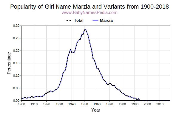 Variant Popularity Trend  for Marzia  from 1900 to 2015