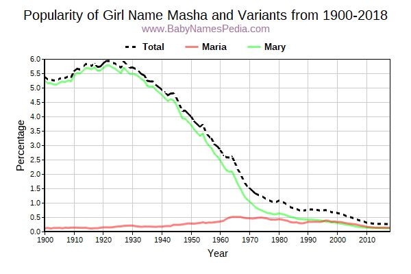 Variant Popularity Trend  for Masha  from 1900 to 2015