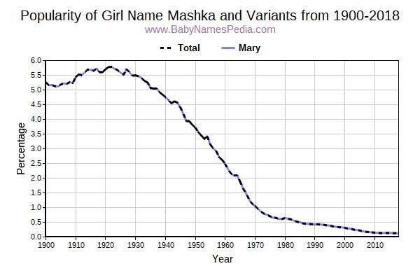 Variant Popularity Trend  for Mashka  from 1900 to 2015