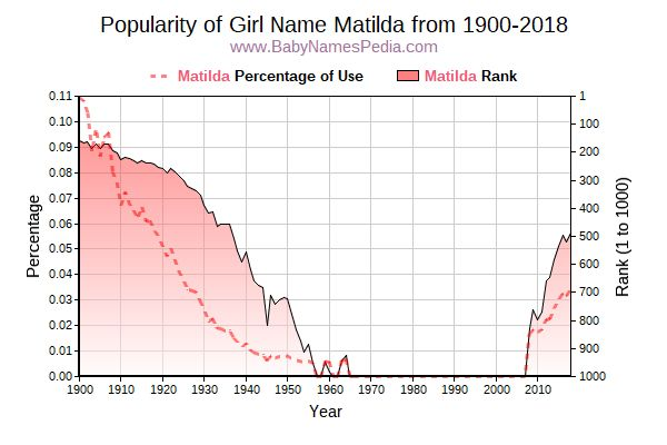 Popularity Trend  for Matilda  from 1900 to 2016