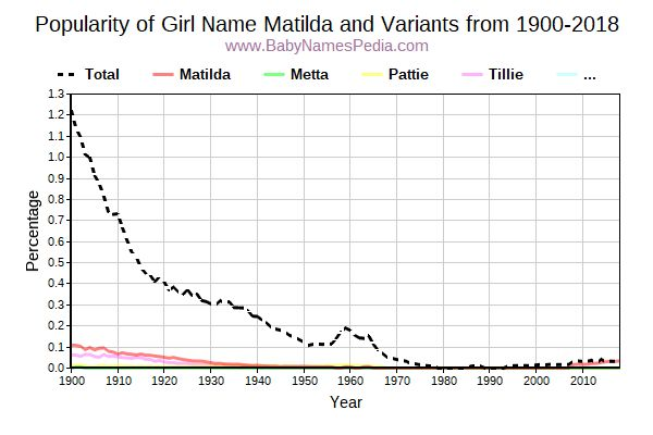 Variant Popularity Trend  for Matilda  from 1900 to 2016