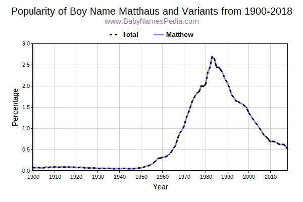 Variant Popularity Trend  for Matthaus  from 1900 to 2016