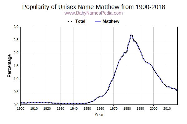 Unisex Popularity Trend  for Matthew  from 1900 to 2016