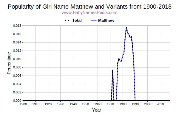 Variant Popularity Trend  for Matthew  from 1900 to 2017