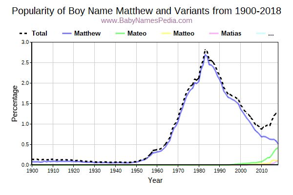 Variant Popularity Trend  for Matthew  from 1900 to 2016