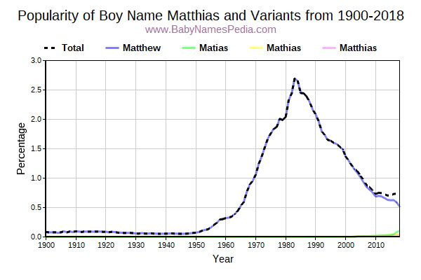 Variant Popularity Trend  for Matthias  from 1900 to 2015