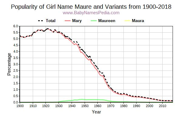 Variant Popularity Trend  for Maure  from 1900 to 2017