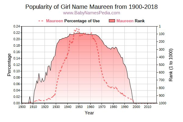 Popularity Trend  for Maureen  from 1900 to 2017