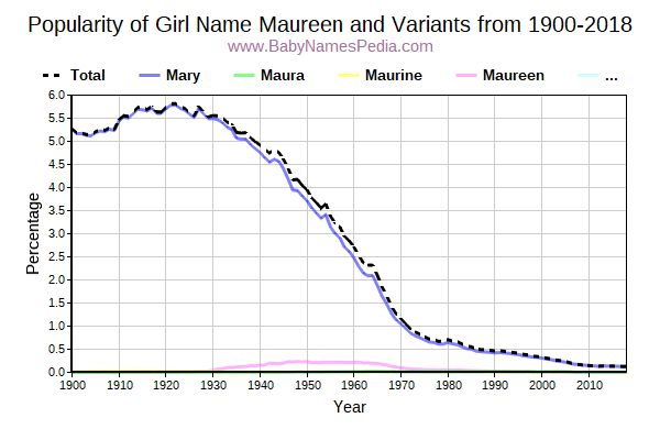 Variant Popularity Trend  for Maureen  from 1900 to 2017