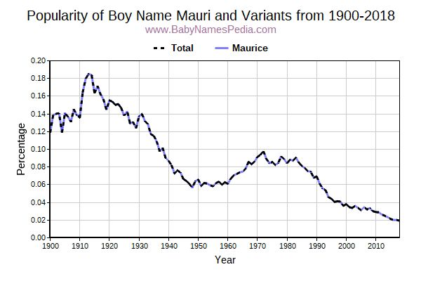 Variant Popularity Trend  for Mauri  from 1900 to 2015