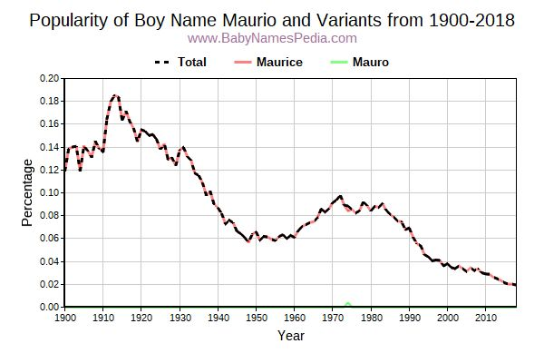 Variant Popularity Trend  for Maurio  from 1900 to 2015