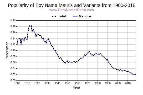 Variant Popularity Trend  for Mauris  from 1900 to 2015