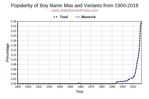Variant Popularity Trend  for Mav  from 1900 to 2015