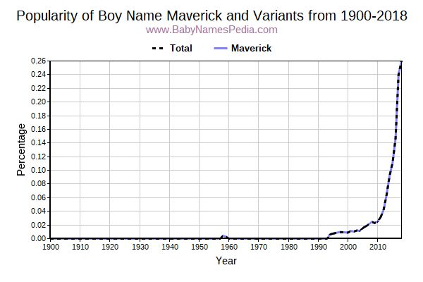 Variant Popularity Trend  for Maverick  from 1900 to 2015