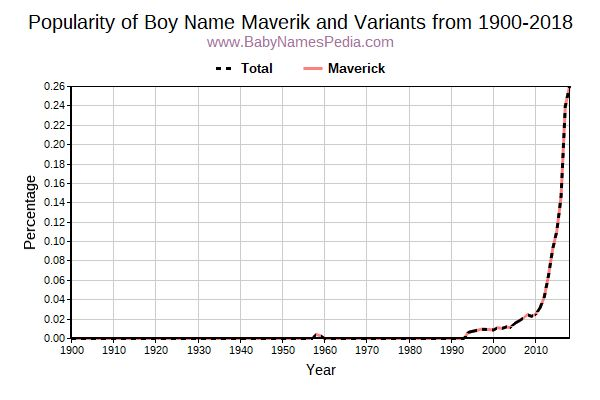 Variant Popularity Trend  for Maverik  from 1900 to 2016