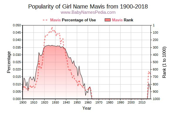 Popularity Trend  for Mavis  from 1900 to 2015