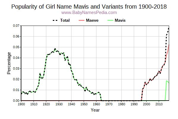 Variant Popularity Trend  for Mavis  from 1900 to 2015