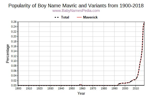 Variant Popularity Trend  for Mavric  from 1900 to 2016