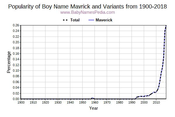 Variant Popularity Trend  for Mavrick  from 1900 to 2015