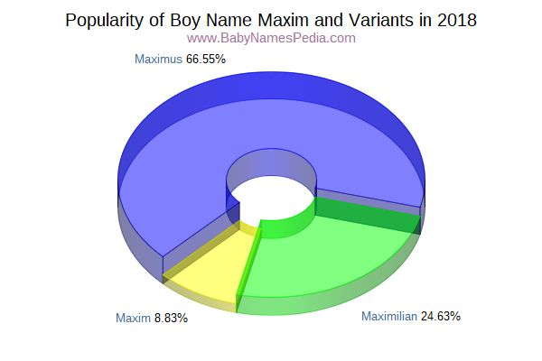 Variant Popularity Chart  for Maxim  in 2015