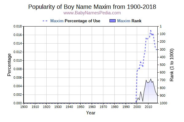 Popularity Trend  for Maxim  from 1900 to 2015