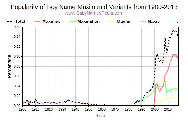 Variant Popularity Trend  for Maxim  from 1900 to 2015