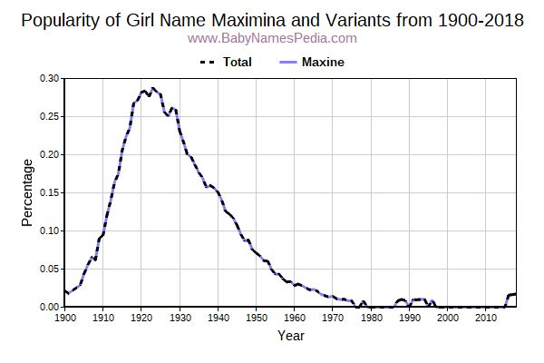 Variant Popularity Trend  for Maximina  from 1900 to 2016