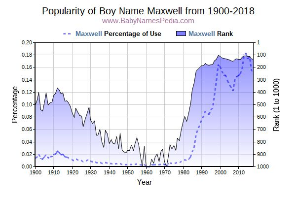 Popularity Trend  for Maxwell  from 1900 to 2017