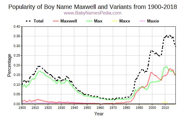 Variant Popularity Trend  for Maxwell  from 1900 to 2017