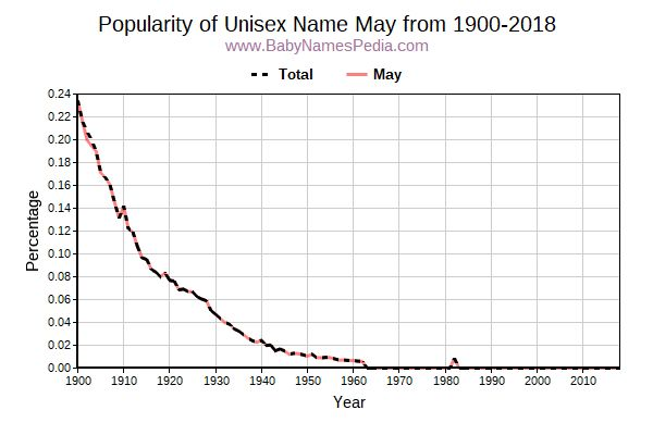 Unisex Popularity Trend  for May  from 1900 to 2015