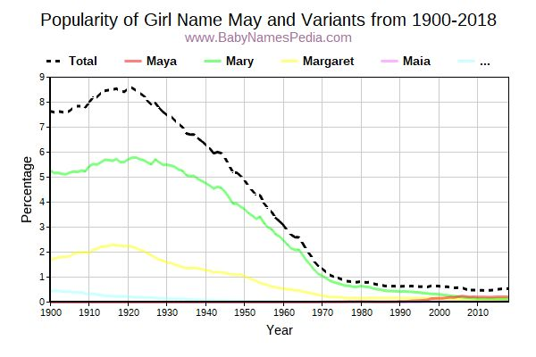 Variant Popularity Trend  for May  from 1900 to 2015