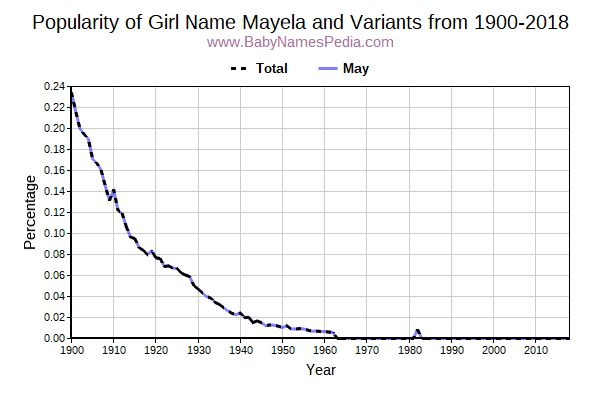 Variant Popularity Trend  for Mayela  from 1900 to 2017