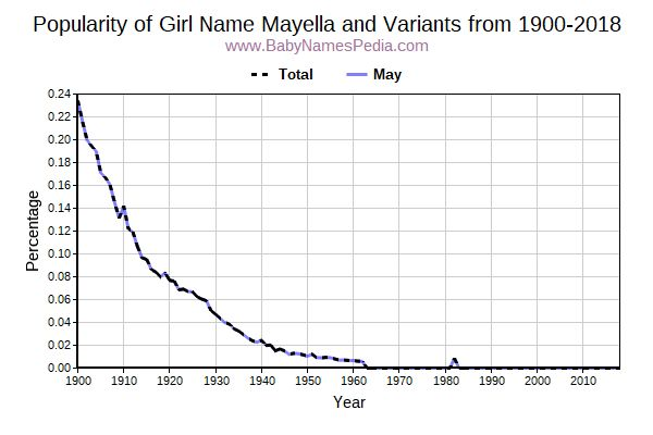 Variant Popularity Trend  for Mayella  from 1900 to 2015