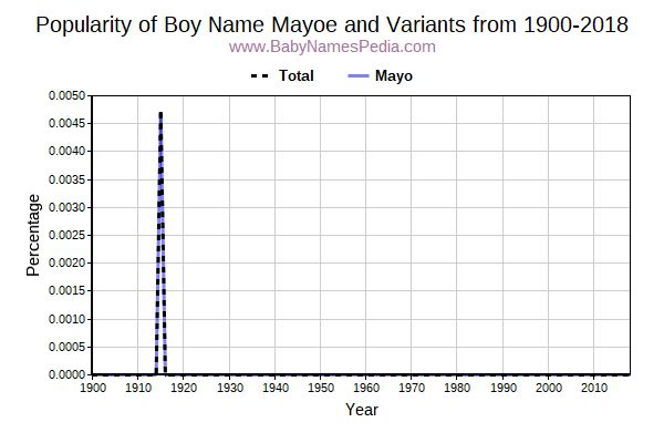 Variant Popularity Trend  for Mayoe  from 1900 to 2015