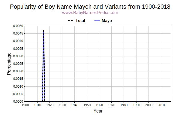 Variant Popularity Trend  for Mayoh  from 1900 to 2016
