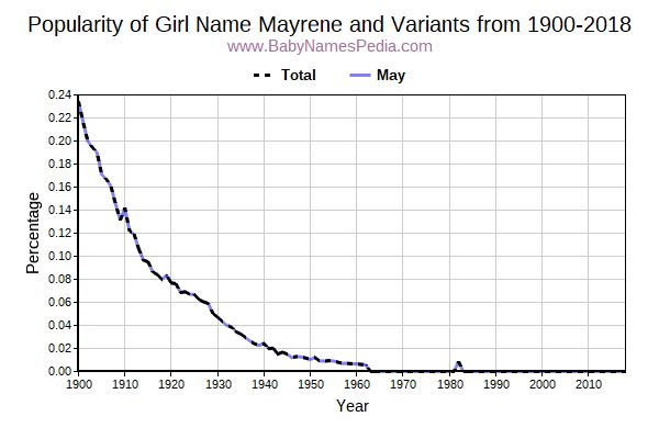 Variant Popularity Trend  for Mayrene  from 1900 to 2015