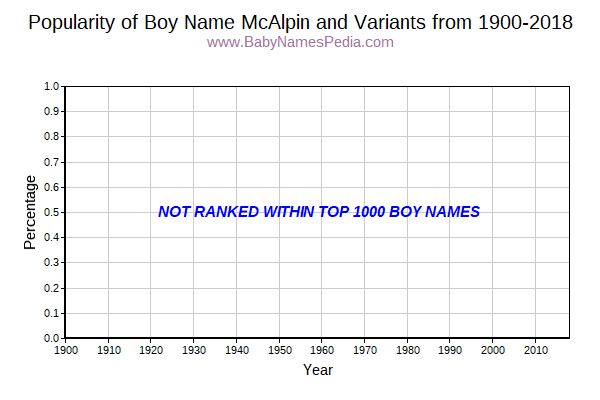 Variant Popularity Trend  for McAlpin  from 1900 to 2015