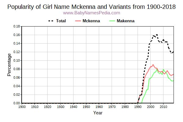 Variant Popularity Trend  for Mckenna  from 1900 to 2016