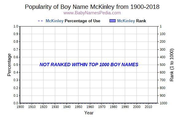 Madison : Mckinley name popularity