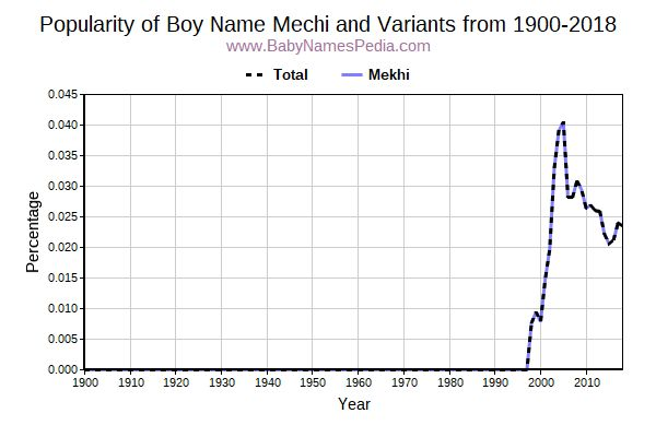 Variant Popularity Trend  for Mechi  from 1900 to 2018