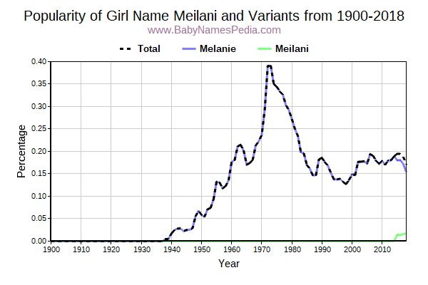 Variant Popularity Trend  for Meilani  from 1900 to 2015
