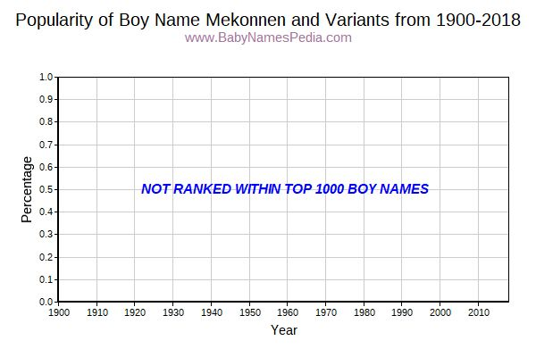 Variant Popularity Trend  for Mekonnen  from 1900 to 2016