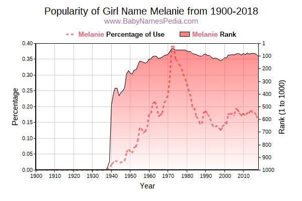 Popularity Trend  for Melanie  from 1900 to 2015