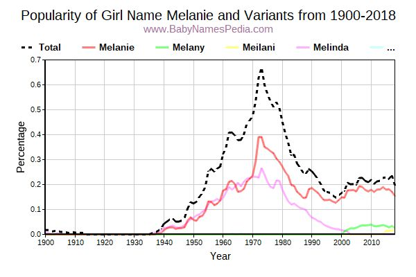 Variant Popularity Trend  for Melanie  from 1900 to 2015