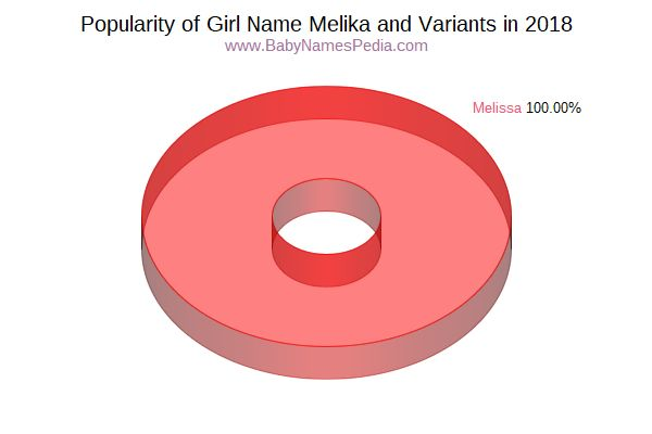 Variant Popularity Chart  for Melika  in 2016