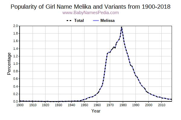 Variant Popularity Trend  for Melika  from 1900 to 2016
