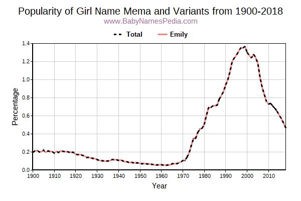 Variant Popularity Trend  for Mema  from 1900 to 2016