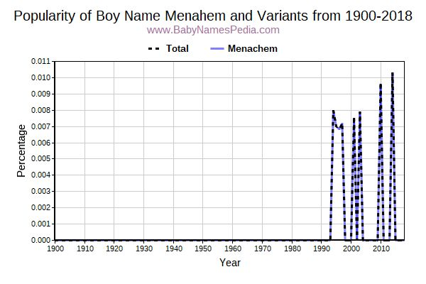 Variant Popularity Trend  for Menahem  from 1900 to 2015