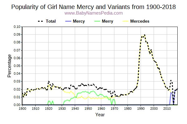 Variant Popularity Trend  for Mercy  from 1900 to 2015